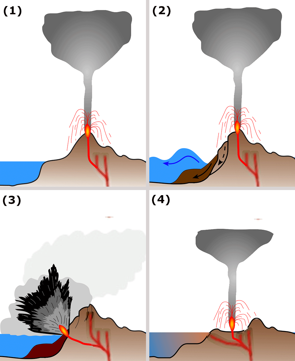 Anak Krakatau schematic graphic