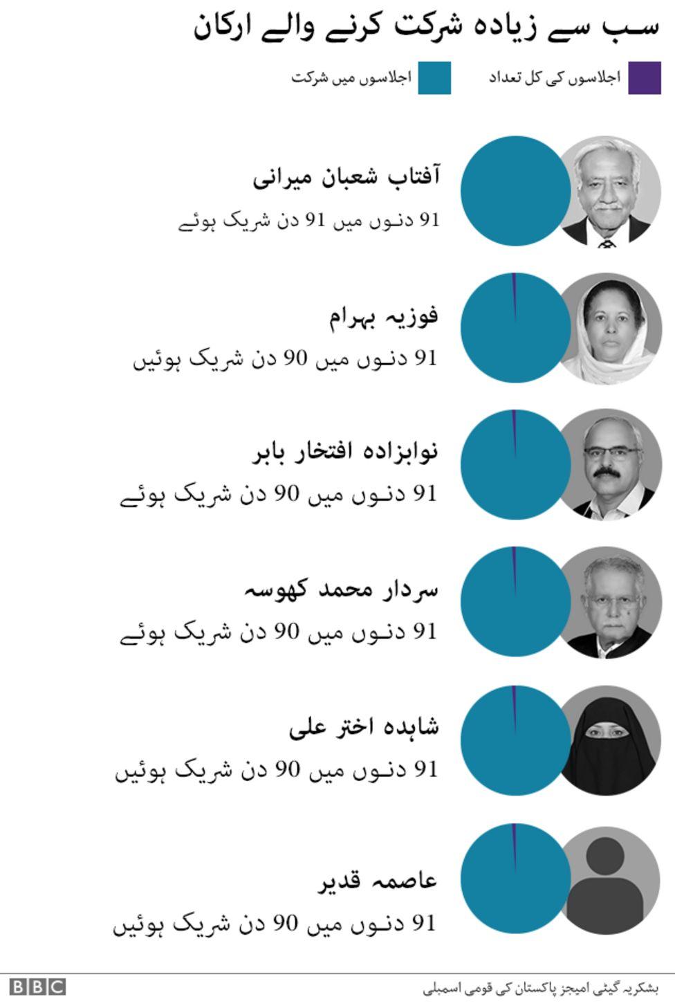 ارکانِ پارلیمان
