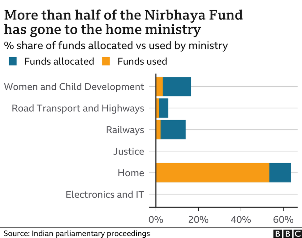 Nirbhaya Fund allocations