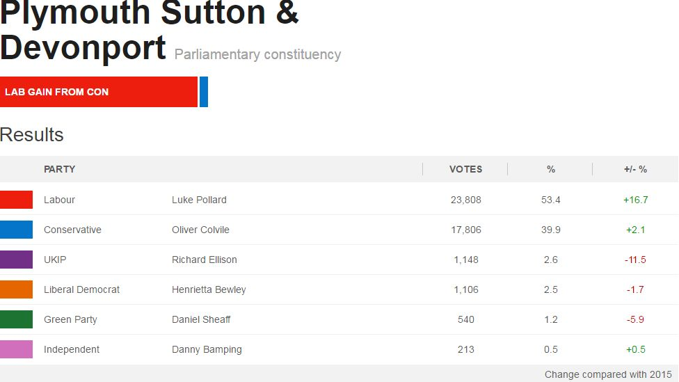 Plymouth Sutton and Devonport constituency general election 2017 results