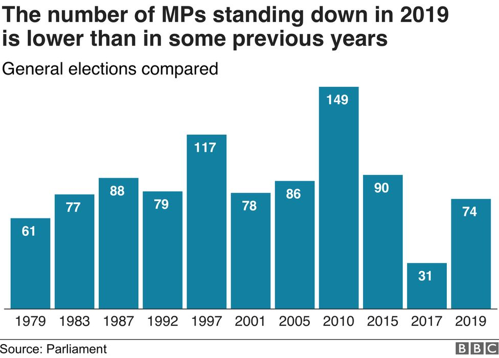 Graphic comparing number of MPs standing down compared with other elections