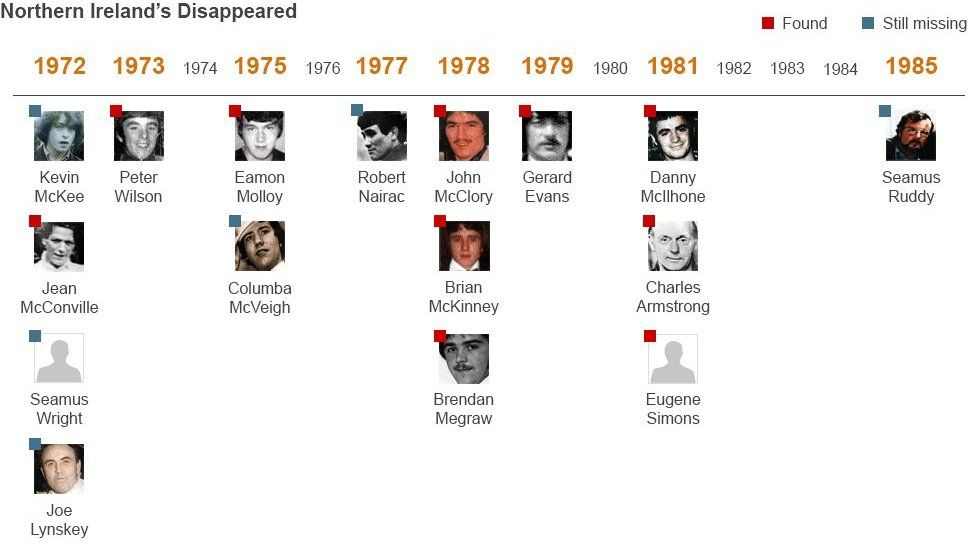 Disappeared graphic