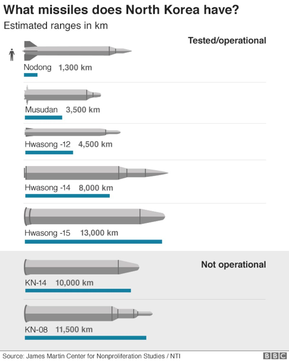 [Image: _101970867_north_korea_missiles_640v2_nc.png]