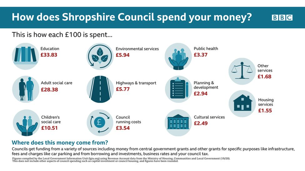How Shropshire Council spend your money infographic