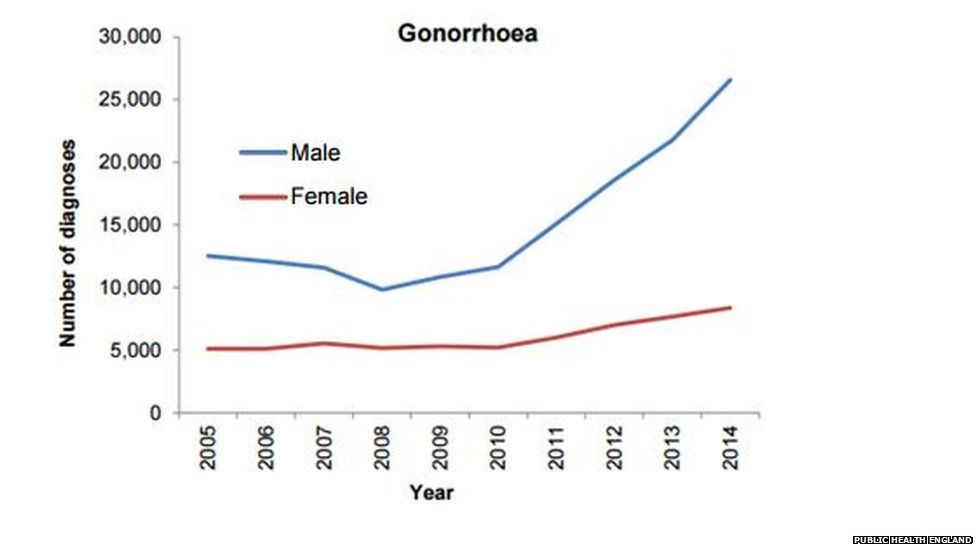 Gonorrhoea rates have seen significant rises since 2010