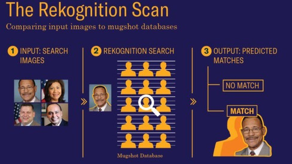 The facial recognition system Rekognition at work