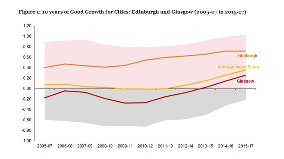 Chart showing Edinburgh and Glasgow index score in comparison with average