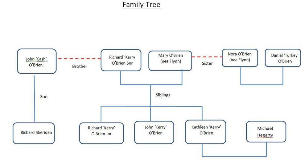 O'Brien family tree