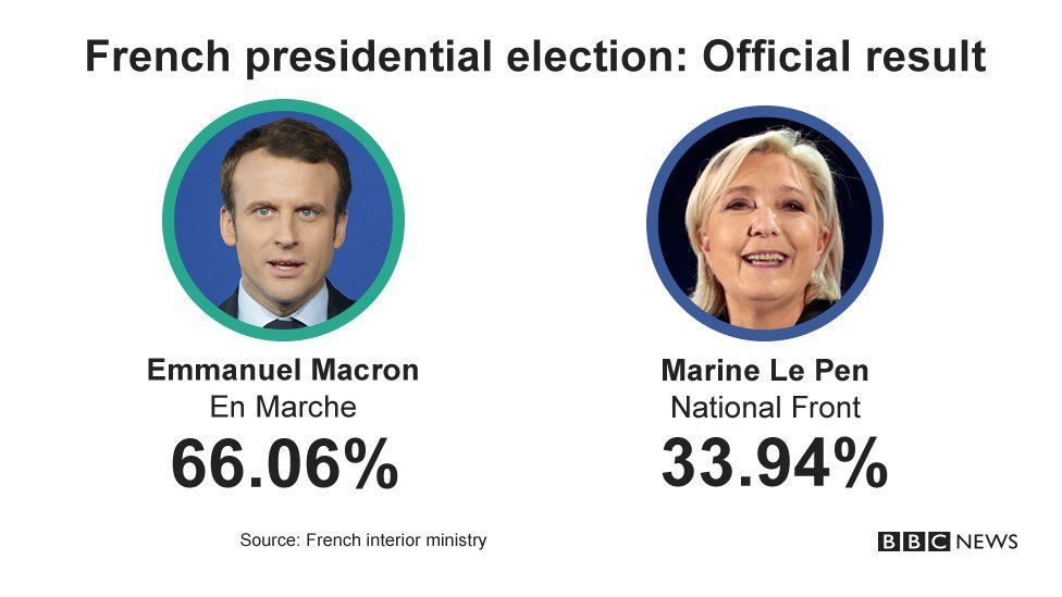Card showing results of French election