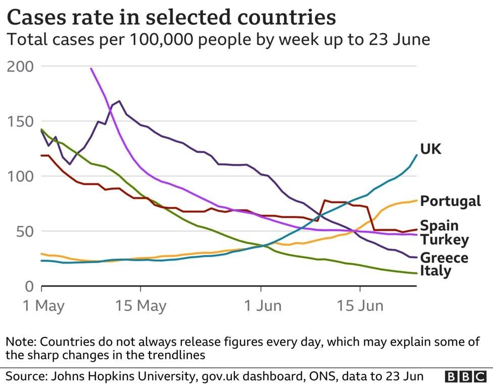 Case rates in selected countries