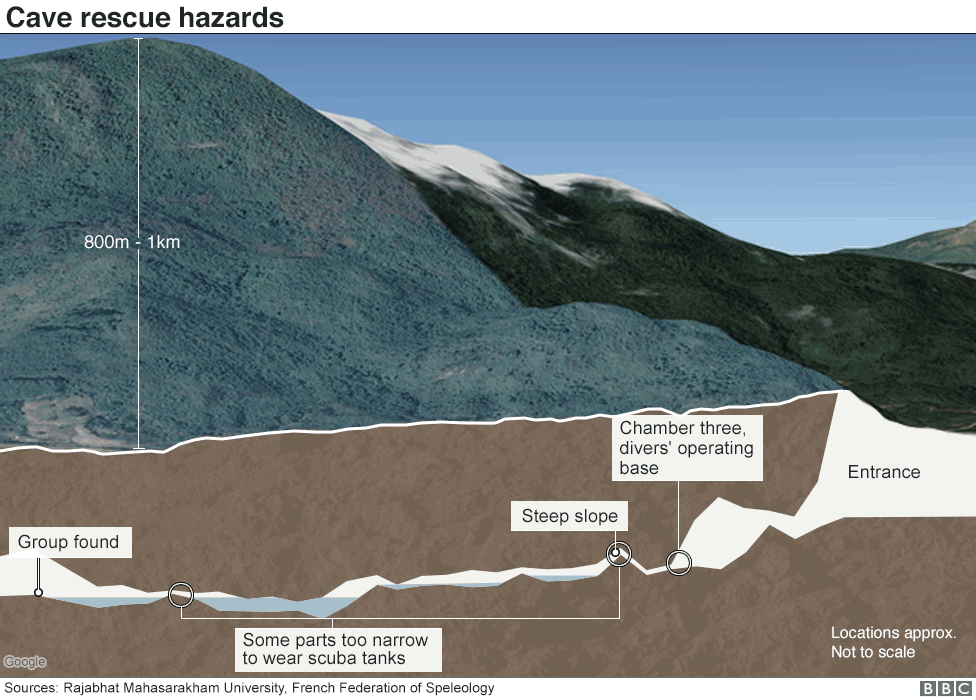 Chart showing cave rescue hazards