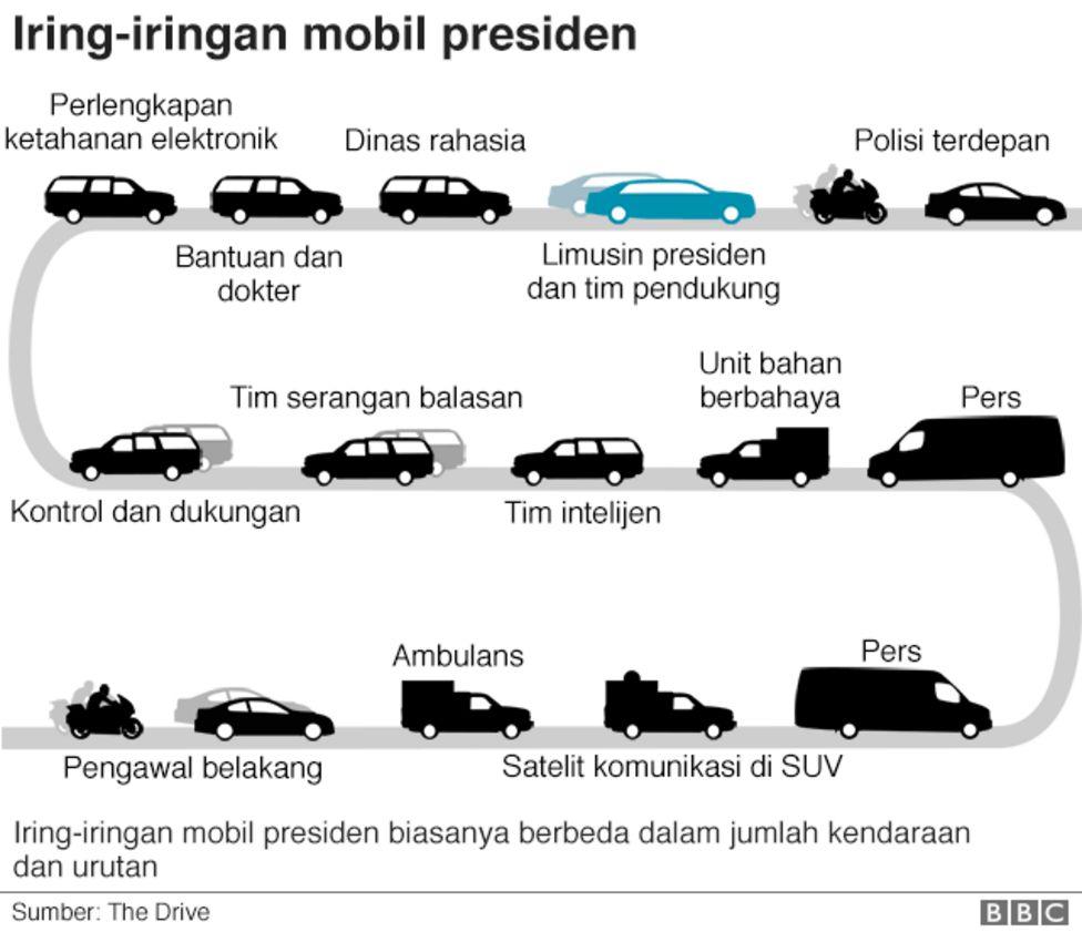 Iring-iringan mobil presiden AS