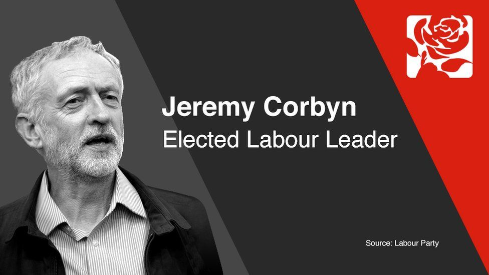 Jeremy Corbyn elected Labour Leader