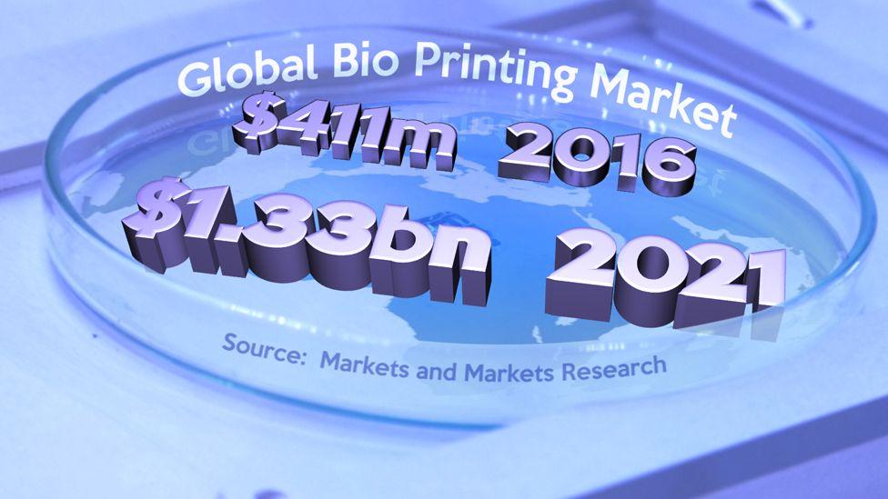 Global bio printing market