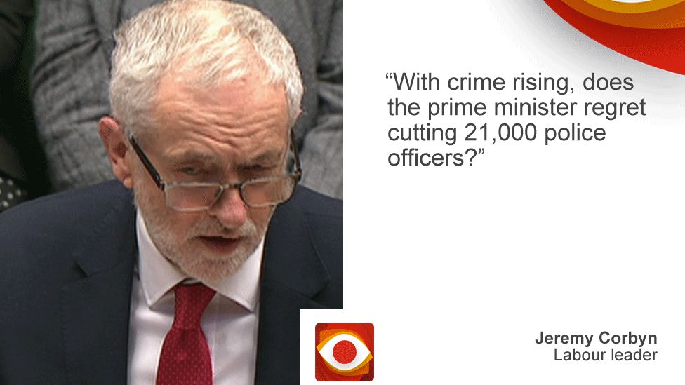 """Jeremy Corbyn saying: """"With crime rising, does the prime minister regret cutting 21,000 police officers?"""""""
