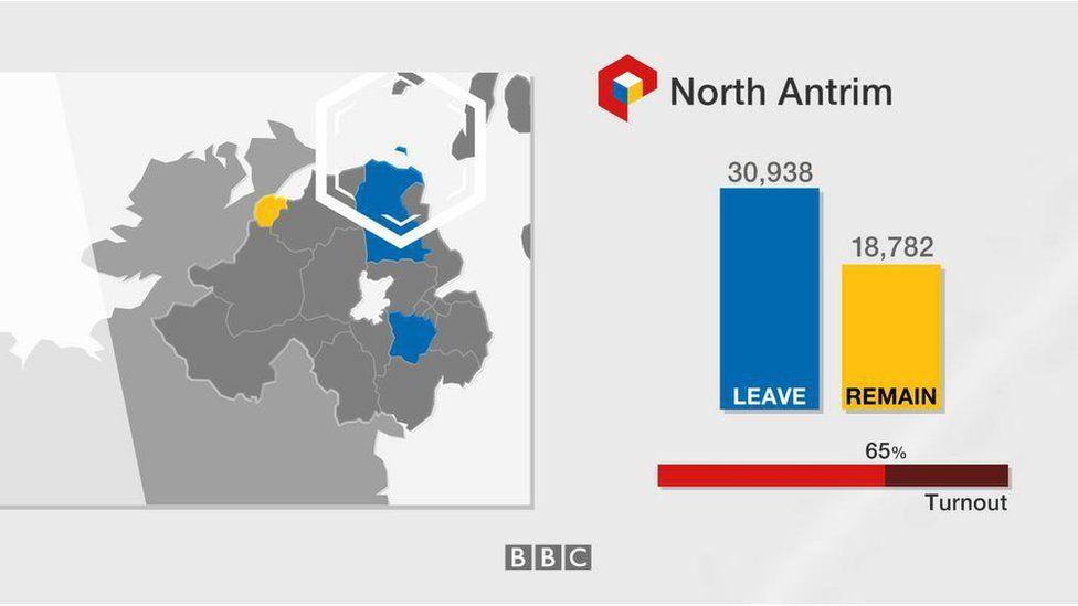 North Antrim: Leave 30,938; Remain 18,782; turnout 65%