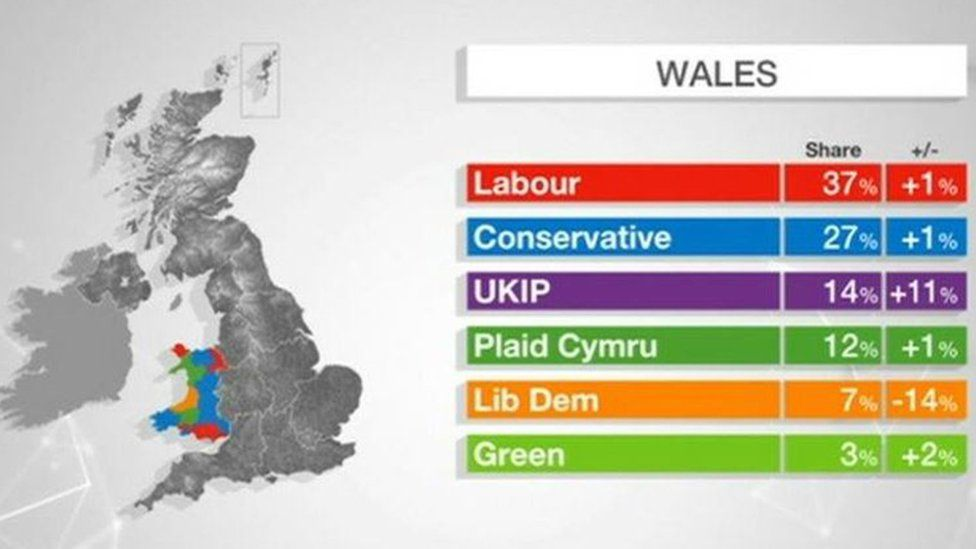 Wales' election results