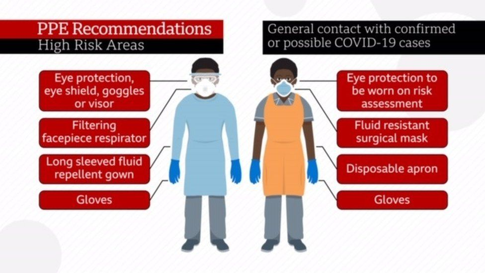 Picture showing recommended PPE