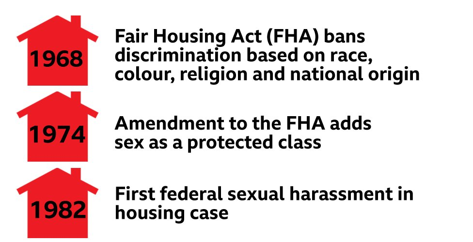 Time line: 1968 - Fair housing act; 1973, FHA adds sex as a protected class; 1982 - 1st federal sexual harassment in housing case; - continued next photo