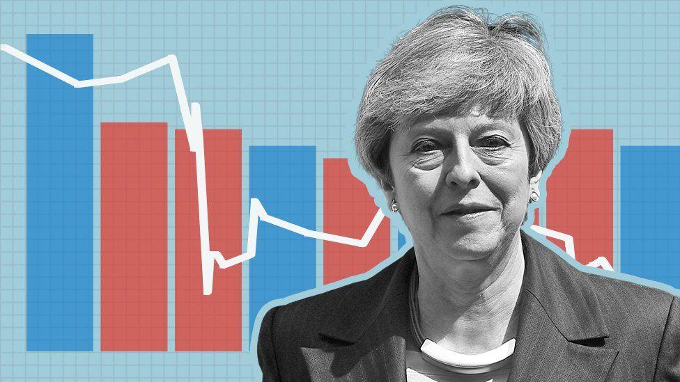 Theresa May: 6 gráficos para entender o governo da premiê
