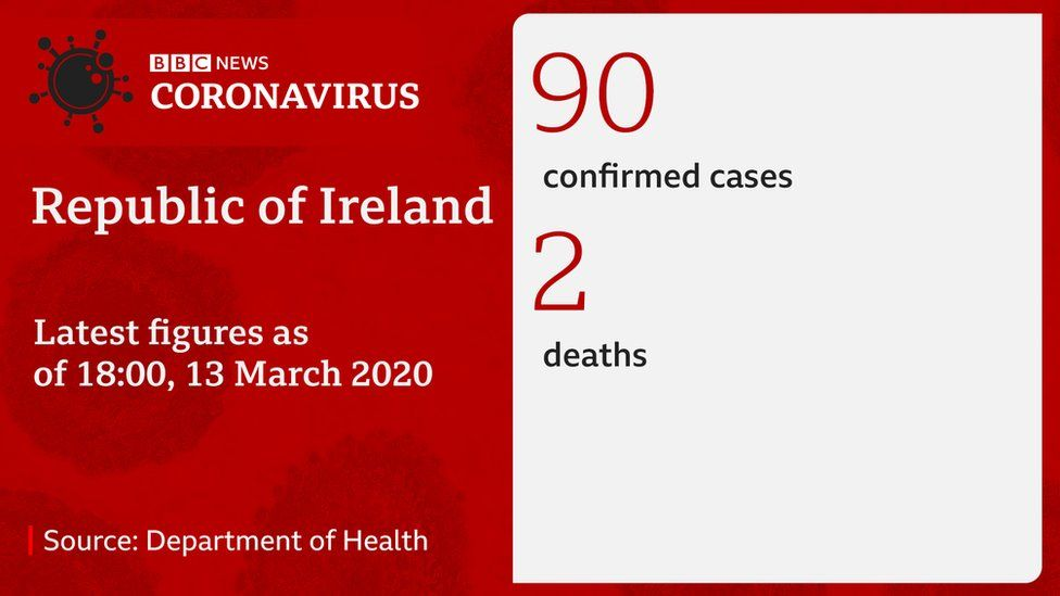 Latest number of coronavirus cases in the Republic of Ireland