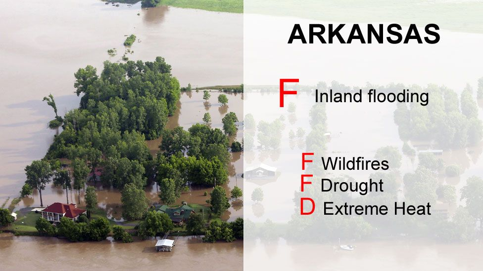 Arkansas scores - F Inland flooding ,F Wildfires, F drought, D Extreme heat