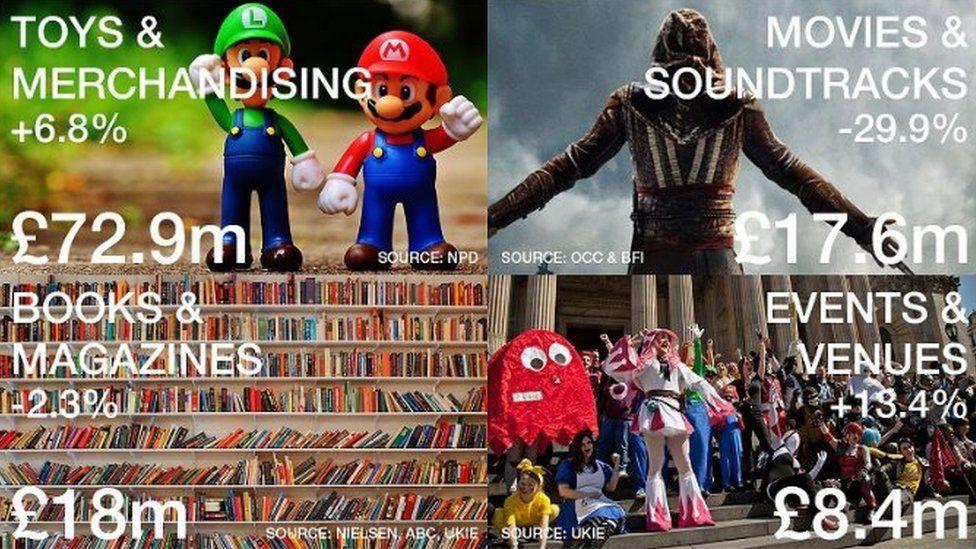 A breakdown of figures in gaming culture