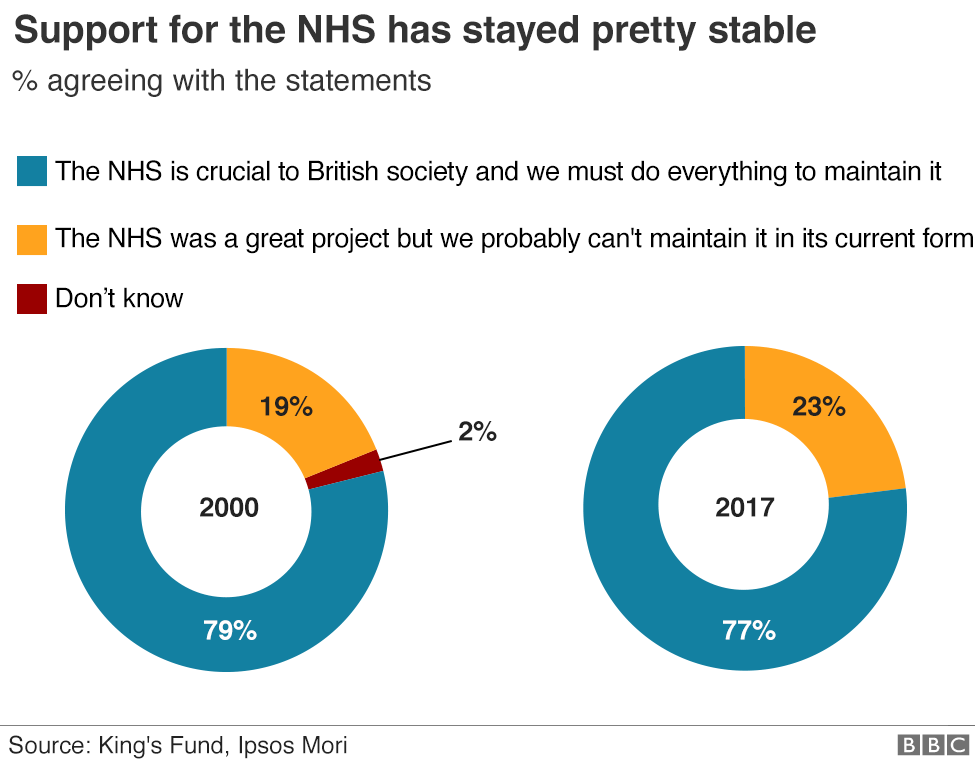 Charts showing how 79% and 77% of people thought the NHS was crucial to British society in 2000 and 2017 respectively