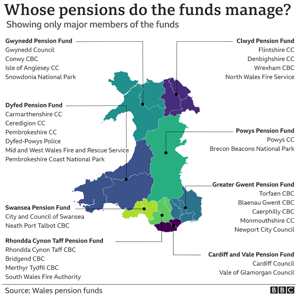 A map showing Wales' different pension funds and their members
