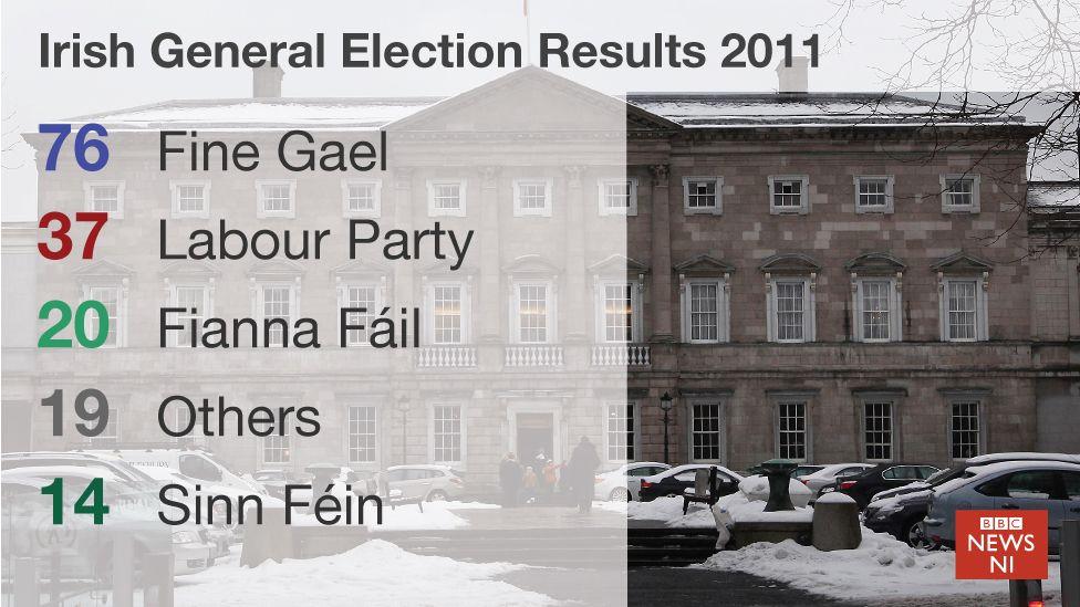 Irish election results 2011