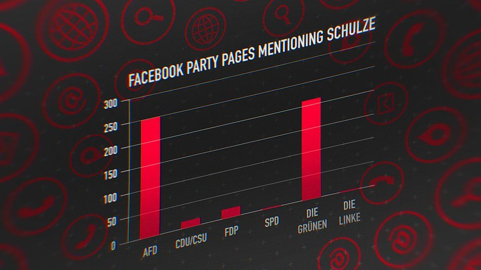 Graph showing how many times different German political parties mentioned Ms Schulze on Facebook