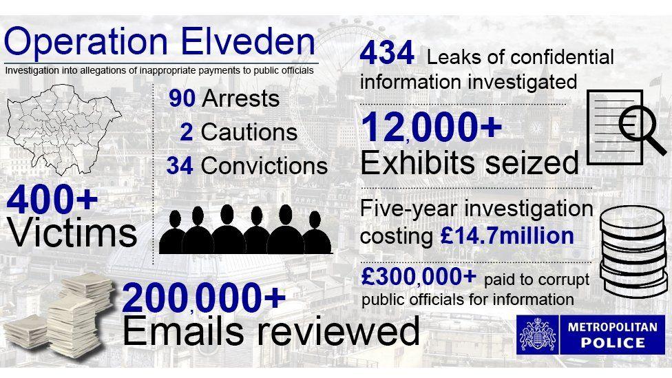 Elveden infographic