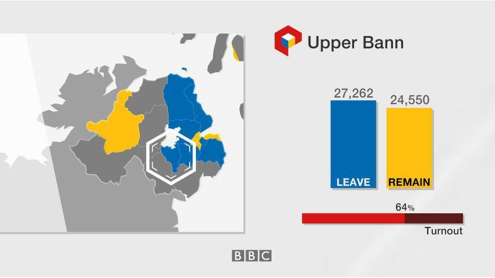 Upper Bann: Leave 27,262; Remain 24,550; turnout 64%