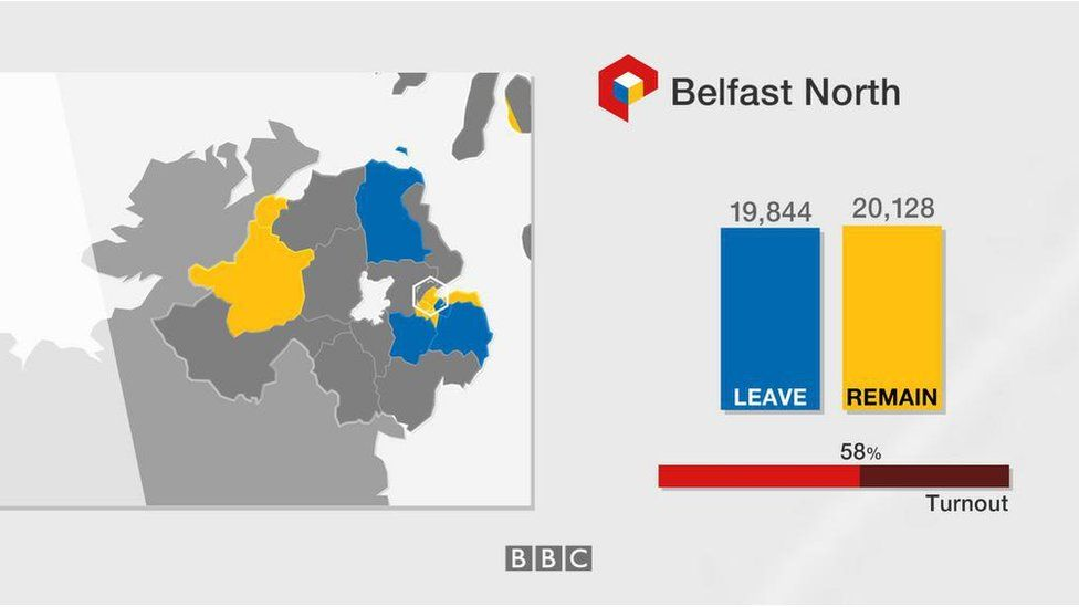 Belfast North: Leave 19,844; Remain 20,128; turnout 58%