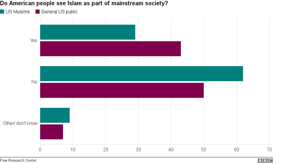 Bar chart shows how American people see Islam as part of mainstream society