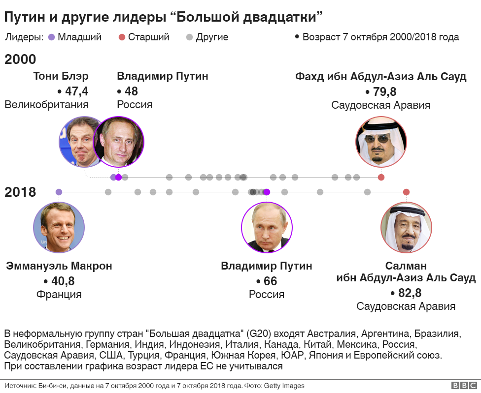 https://ichef.bbci.co.uk/news/976/cpsprodpb/15135/production/_103752368_g20-putin18-uu-nc.png