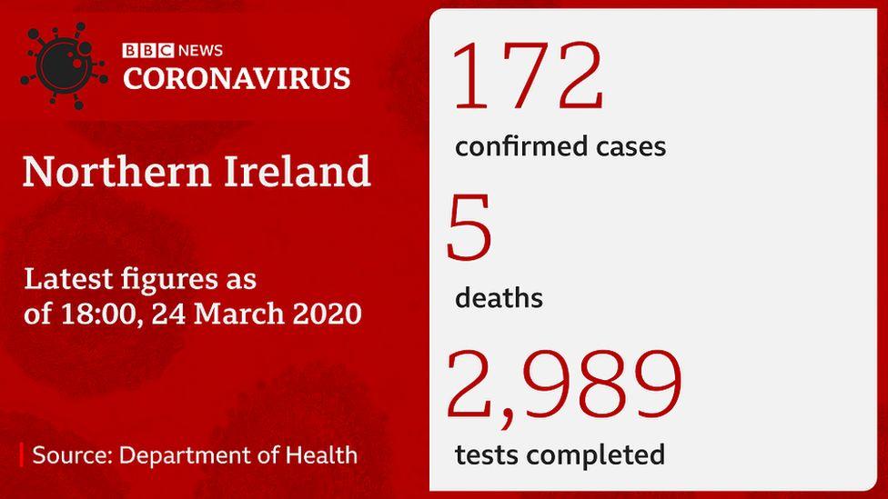 NI coronavirus statistics
