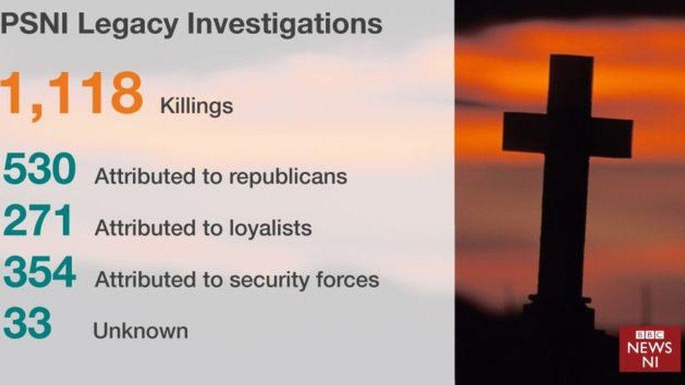 PSNI Legacy Investigations figures