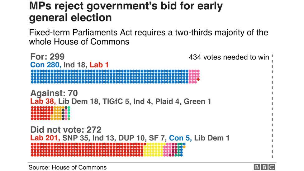 Vote result graphic