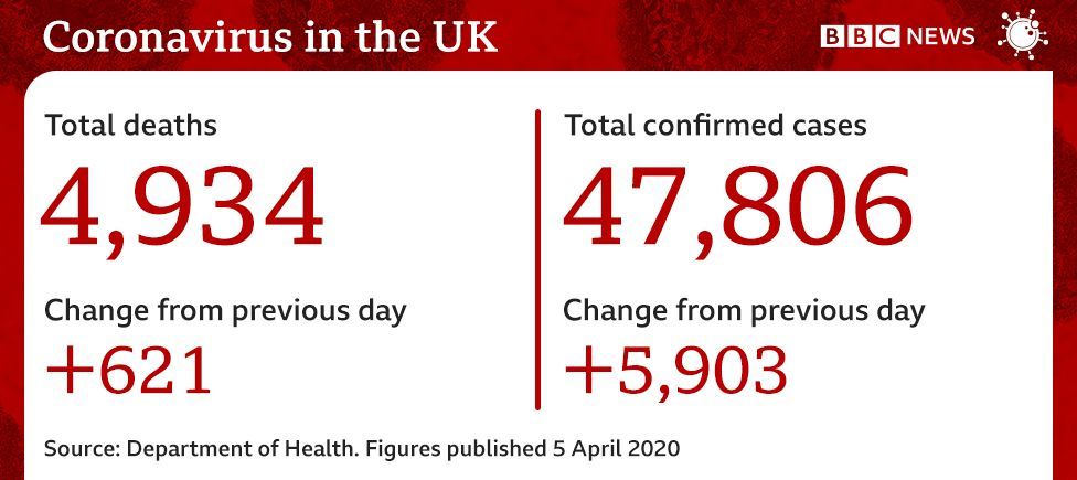 Coronavirus UK figures