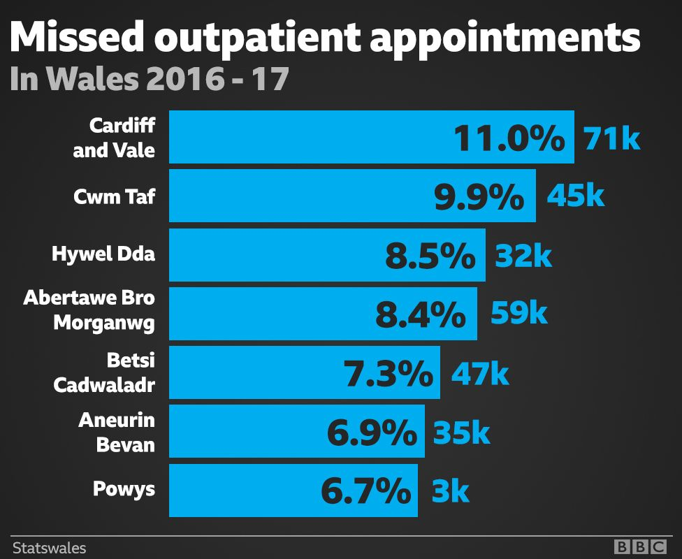A graphic showing the number of missed appointments at Wales' health boards