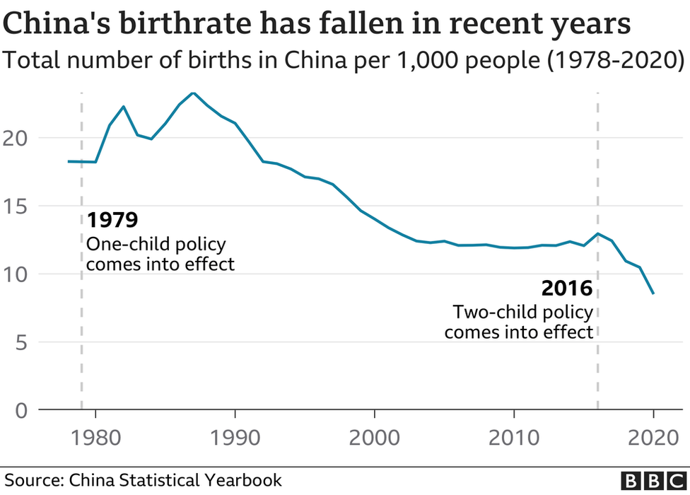 Graph showing China's falling birth rate