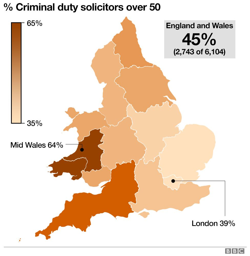 Graphic showing the age profile of duty solicitors in England and Wales. 64% of duty solicitors in Mid Wales are over 50
