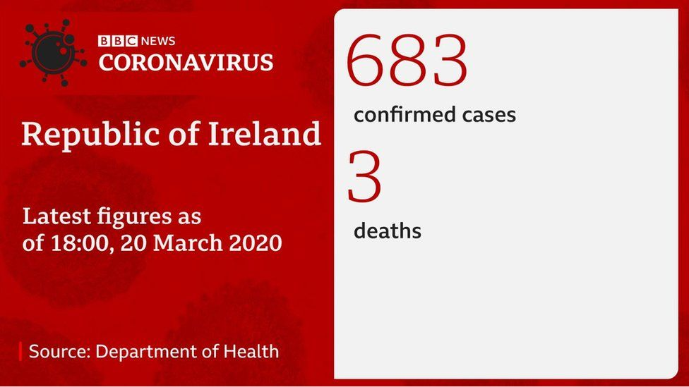 Coronavirus statistics for the Republic of Ireland