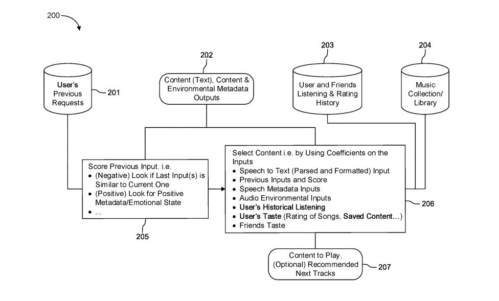 Illustration from Spotify's patent