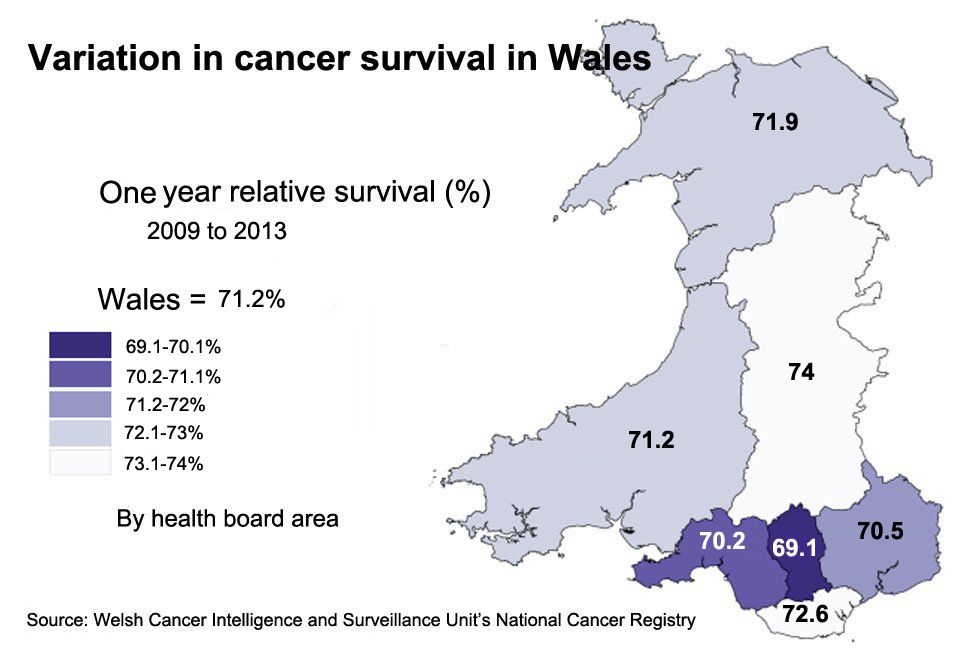 Cancer relative survival