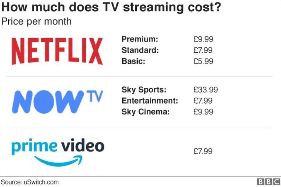 Graphic comparing streaming services' costs