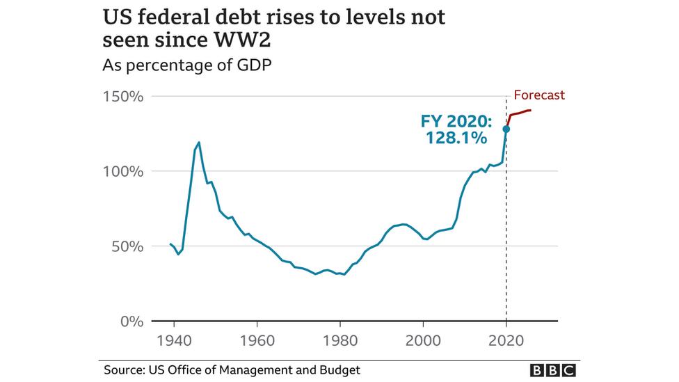 Chart showing US debt over time president biden sets out $6 trillion budget spending plan President Biden sets out $6 trillion budget spending plan  118721598 optimised us