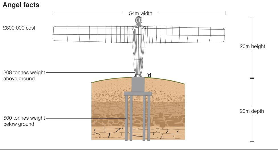Angel of the North facts graphic