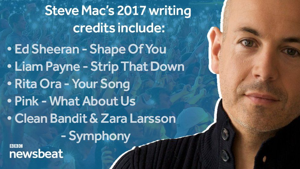 Steve Mac's 2017 writing credits include: Ed Sheeran - Shape Of You, Liam Payne - Strip that Down, Rita Ora - Your Song, Clean Bandit & Zara Larsson - Symphony, and Pink - What About Us